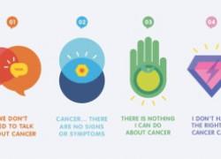 4  февраля  и снова  Всемирный день борьбы с раковыми заболеваниями