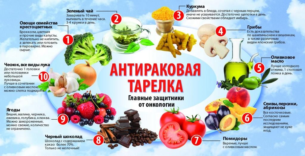 продукты против рака